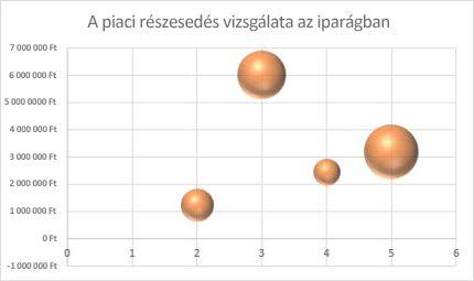 Buborékdiagram