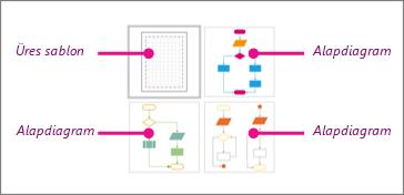 Egyszerű folyamatábrák miniatűrjei a Visióban: 1 üres sablon és 3 alapdiagram