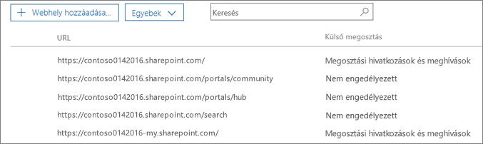 Az egyes webhelycsoportokhoz tartozó SharePoint-webhelycsoportok külső megosztási állapota