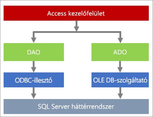 Az adathozzáférés összetevői