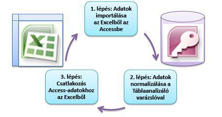 három alapvető lépés