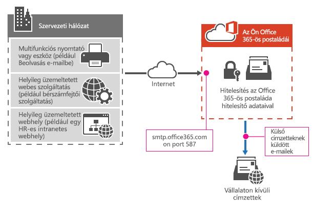 Egy többfunkciós nyomtató az Office 365-höz SMTP-ügyfélküldéssel történő csatlakozása.