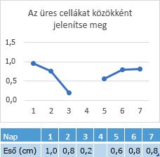 4 nap cellába, a sor a számozás ábrázoló diagram hiányzó adatok
