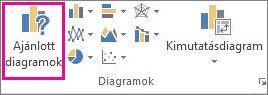 A Beszúrás lap Ajánlott diagramok gombja