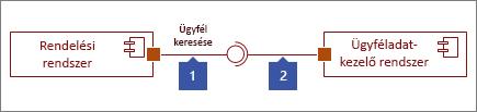 Két összekapcsolt felület, 1: Karikával végződő Megvalósított felület alakzat, 2: Aljzattal végződő Kötelező felület alakzat