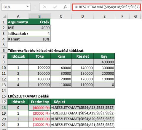 ISPMT függvény példa a még tőketörlesztésnél