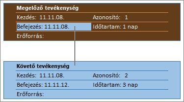 Hálódiagramon megjelenő két összekapcsolt tevékenység képe