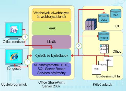A SharePoint Designer adatközpontú integrációs pontjai