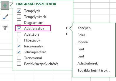 Adatfelirat-beállítások a Diagram-összetevők területen