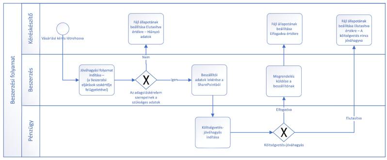 Példa egy BPMN egyszerű alakzatokkal végzett munkafolyamatra.