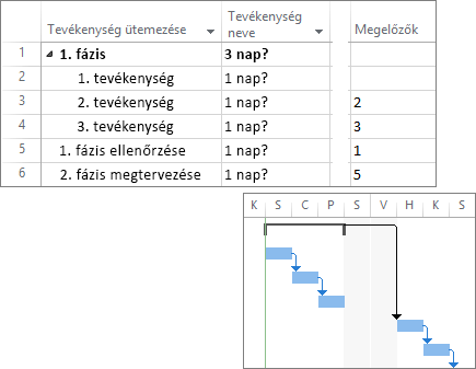 Képernyőkép összekapcsolt tevékenységekről egy projekttervben és Gantt-diagramon