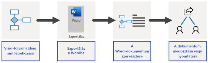 A Word exportálási folyamatának áttekintése