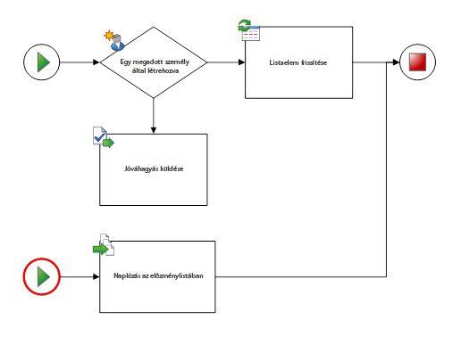 A diagram csak egy munkafolyamattal és egy kezdő alakzattal rendelkezhet.