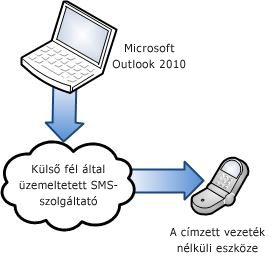 Külső SMS-szolgáltató használata