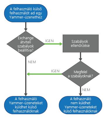 Amikor egy Yammer-felhasználó egy külső résztvevőt ad hozzá egy üzenethez, ha már vannak beállítva Exchange átviteli szabályok, a Yammer ellenőrzi azokat az üzenet elküldése előtt. Ha az üzenet megfelel a szabályoknak, azt a program elküldi. Ha nem, a felhasználó nem küldheti el az üzenetet.