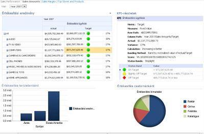 PerformancePoint-irányítópult, melyen egy scorecard és a vonatkozó KPI-részletek jelentés látható