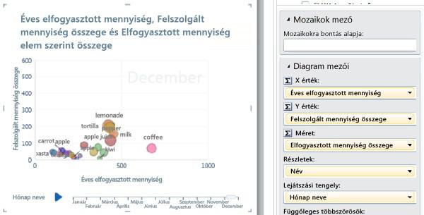 Buborékdiagram lejátszási tengellyel és adatcímkékkel