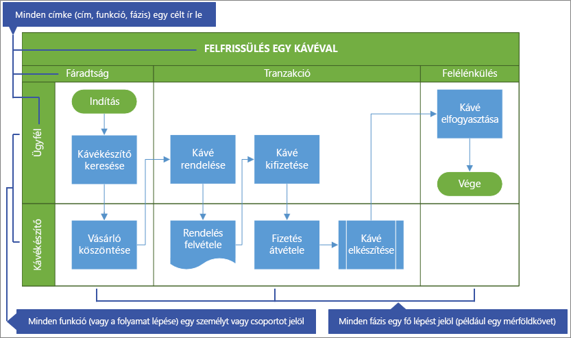 Keresztfunkcionális folyamatábra – minta
