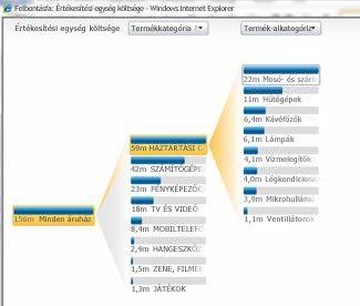 A PerformancePoint Services szolgáltatásban elérhető analitikus nézet