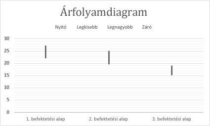 Árfolyamdiagram