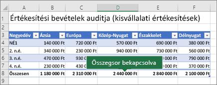 Az Összegsor beállítást alkalmazó Excel-táblázat