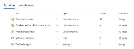 A Webhely tartalma lap Tartalom csoportja