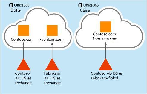 A postaládaadatok áthelyezésének módja az egyik Office 365-ös bérlői fiókból a másikba