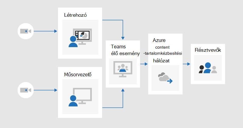 Egy folyamatábra, mely szemlélteti, hogy a gyártó és az előadó hogyan oszthatják meg a videókat egy Teams-beli élő eseményen, amelyet az Azure Content Delivery Network segítségével továbbíthat a résztvevőknek.