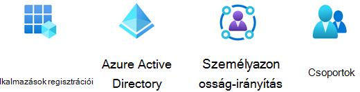 Azure Identity rajzsablon