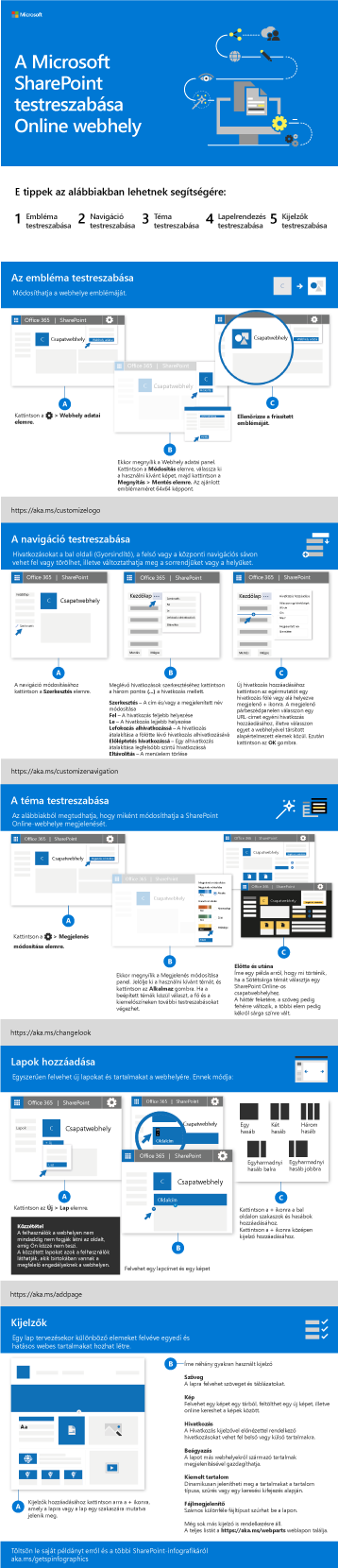 A SharePoint-webhely testreszabása