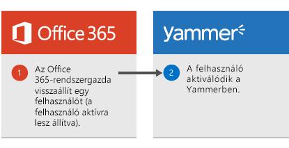 Diagram, amelyen látható, hogy az Office 365 rendszergazdája visszaállít egy felhasználót, és a felhasználó újból aktivált lesz a Yammerben.