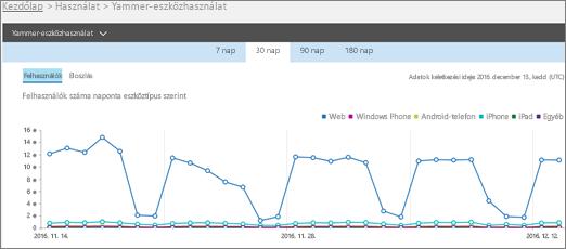 A Yammer-használat eszközönként jelentés Felhasználók nézetét ábrázoló képernyőkép