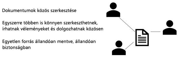 Comment in PowerPoint Web App, megosztás és közös szerkesztése