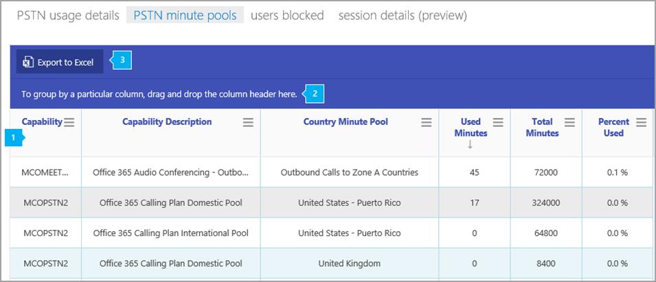 A Skype vállalati verzió PSTN-perc készletek jelentés