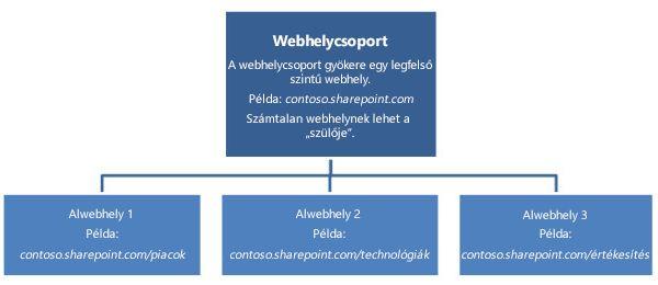 Webhelycsoport hierarchikus rajza legfelső szintű webhellyel és alwebhelyekkel