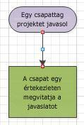 Folyamatábra piros színű csatlakozási pontokkal.