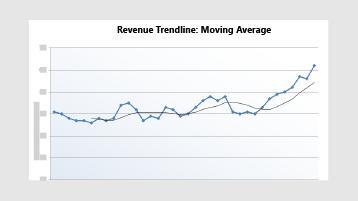 Bevétel a trendvonal diagram