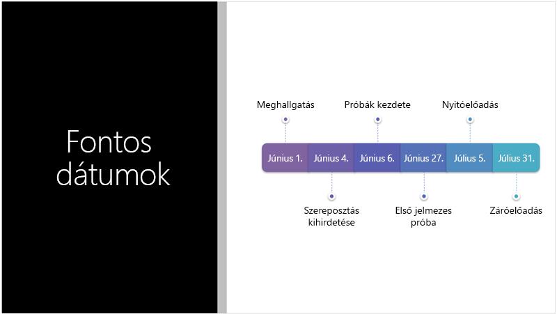 A mintadián egy szöveges ütemterv látható, melyet a PowerPoint Tervező SmartArt-ábrává alakított