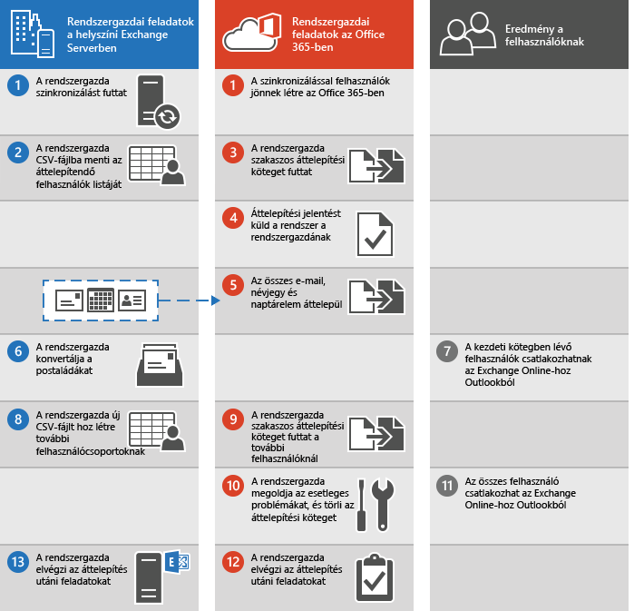 Levelezés szakaszos áttelepítése az Exchange-ből az Office 365-be