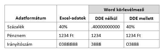 Excel-adatok formátum használatával, vagy nem használja az Dynamic Data Exchange munka adatmező és összehasonlítása