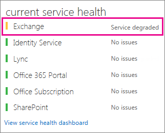 Daftar layanan dengan kesehatan saat ini diperlihatkan; Exchange menurun