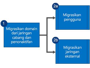 Bagan alur memperlihatkan Anda harus terlebih dahulu memigrasikan domain dari jaringan anak perusahaan Yammer dan menonkatifkan jaringan, lalu memigrasikan pengguna dan jaringan eksternal secara paralel.