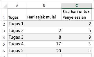 sampel data tabel untuk bagan Gantt