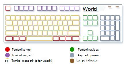 Gambar keyboard memperlihatkan tipe tombol