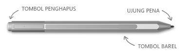 Pena Surface, dengan keterangan untuk penghapus, tips, dan tombol klik kanan