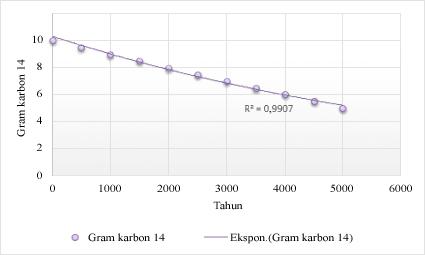 Bagan dengan baris tren eksponensial