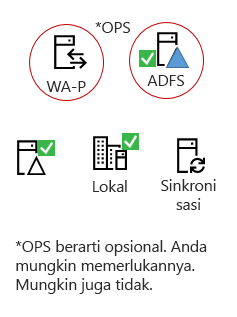 Semua hibrida memerlukan elemen ini - produk server di tempat, AAD menyambungkan server, direktori aktif di tempat, opsional ADFS dan proksi terbalik.