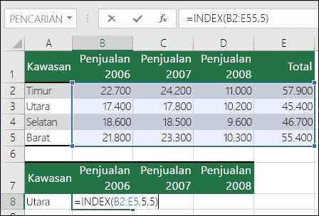 Contoh rumus INDEX dengan referensi rentang yang tidak valid.  Rumus =INDEX(B2:E5,5,5), tetapi rentang hanya berisi 4 baris dengan 4 kolom.