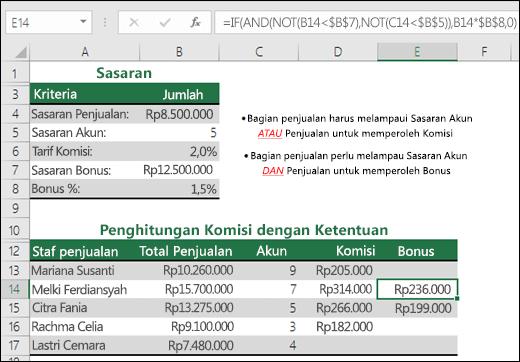 Contoh penghitungan bonus penjualan dengan IF, AND, dan NOT.  Rumus di sel E14 adalah =IF(AND(NOT(B14<$B$7),NOT(C14<$B$5)),B14*$B$8,0)