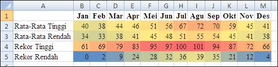 Data suhu dengan pemformatan bersyarat